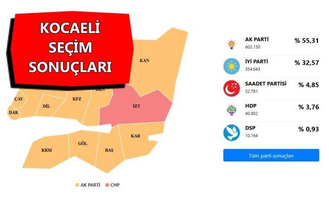 Kocaeli'de kim hangi oranda oy aldı?