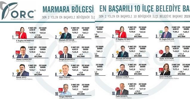 ORC anketlerinde Hürriyet Türkiye'nin kalbi Marmara'da birinci!